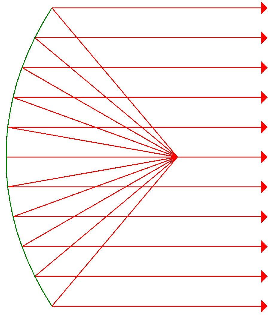 Parabolic light reflector design — 1